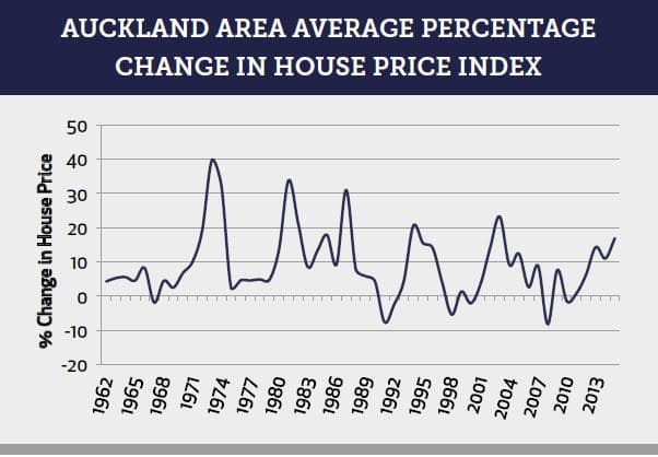 Auckland Area Average Percentage
