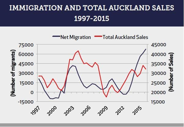 Immigration and Total Auckland Sales