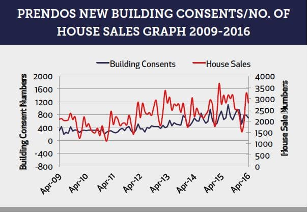 Prendos New Building Consents