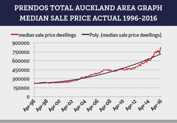 Prendos Total Auckland Area Graph