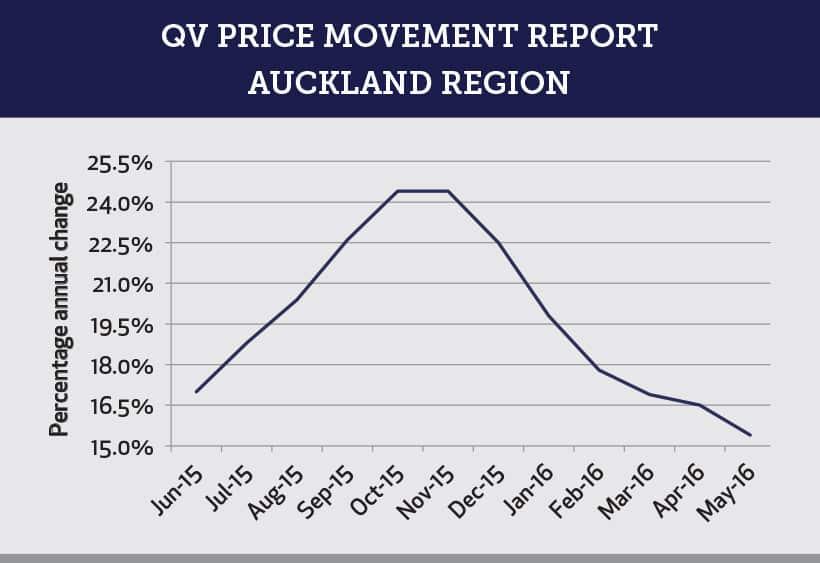 QV Price Movement Report