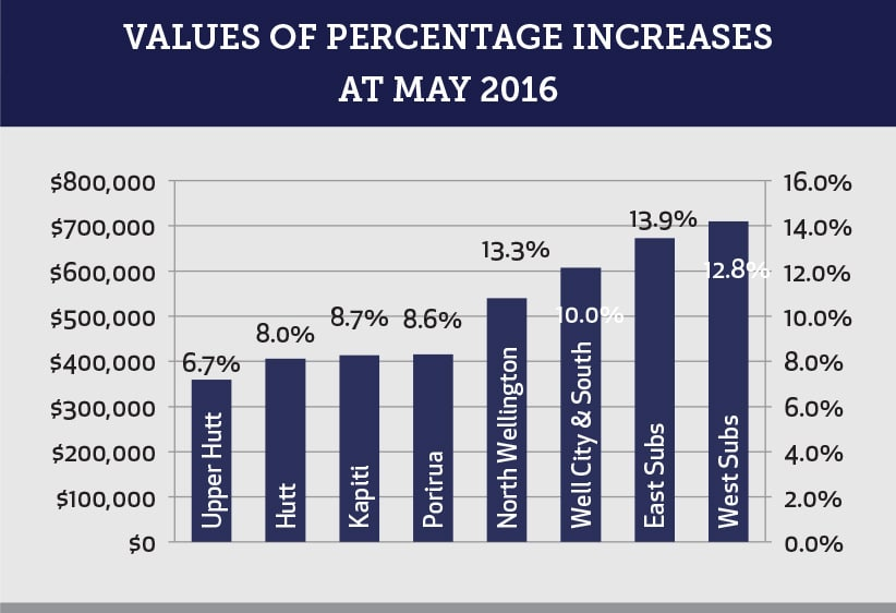 Values of Percentage Increases