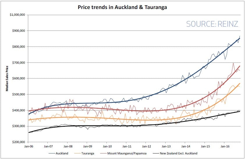 Price Trends in Auckland and Tauranga
