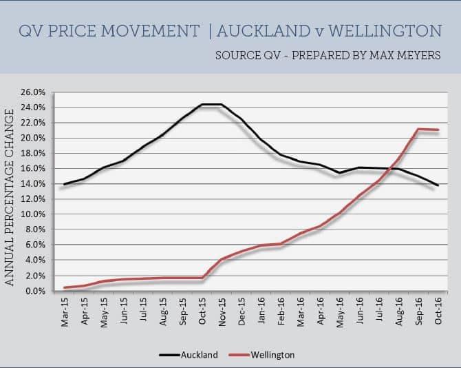QV Price Movement - Auckland v Wellington