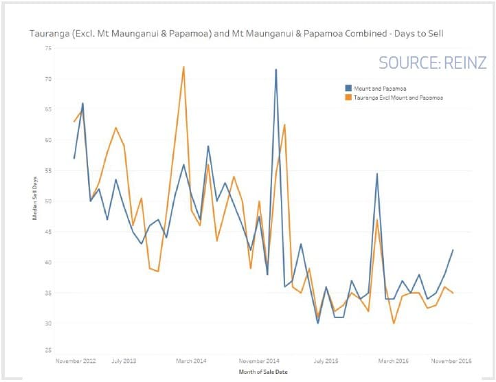 Tauranga, Mt Maunganui and Papamoa Combined - Days to Sell