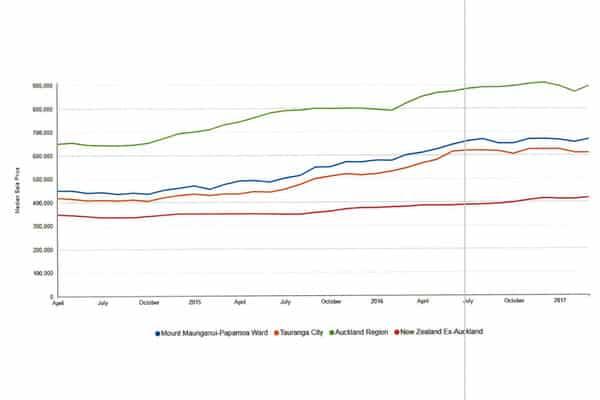 Graph 1 - Market Trends Quarterly April 2015 to April 2017