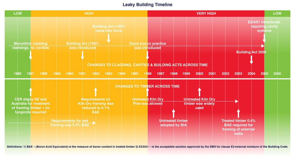 Historic timeline of leaky buildings