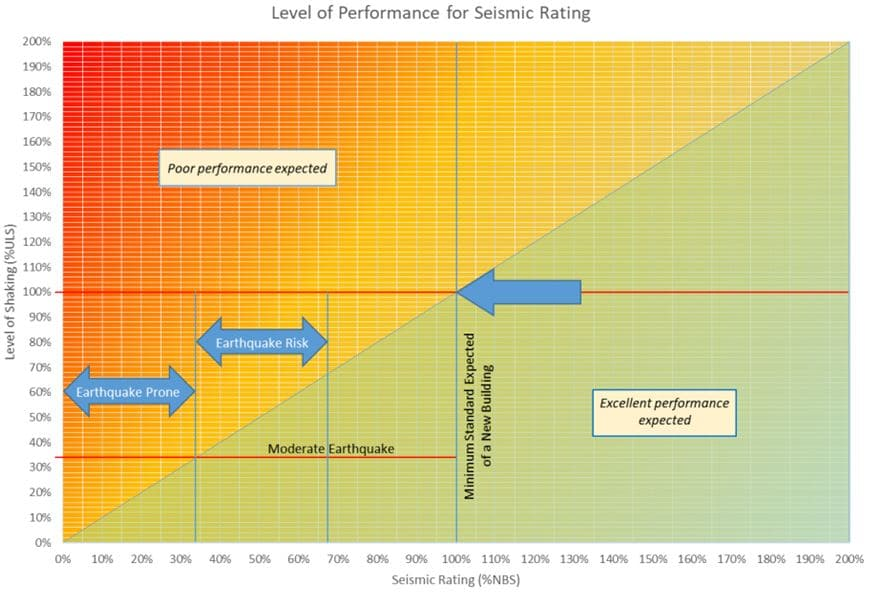 Level of Performance for Seismic Rating Chart